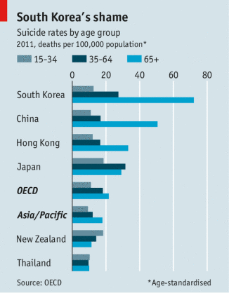 When it comes to the elderly, South Korea has the highest suicide rate worldwide.