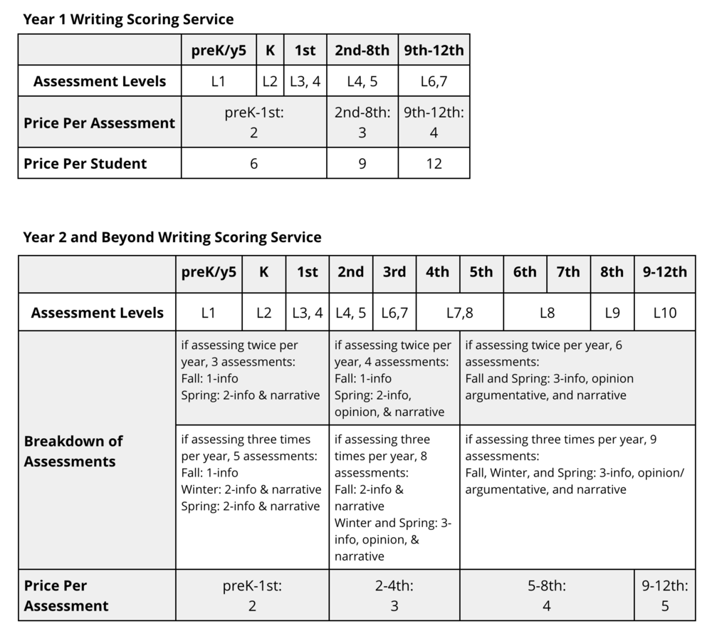 Overview of WWD Writing Scoring Service Cost