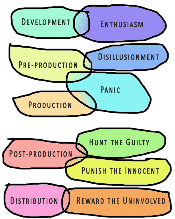 The Six Phases of a Big Project — Risa Pappas