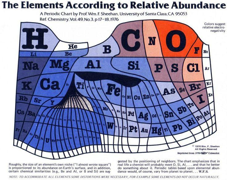 abundance elements uni.jpg