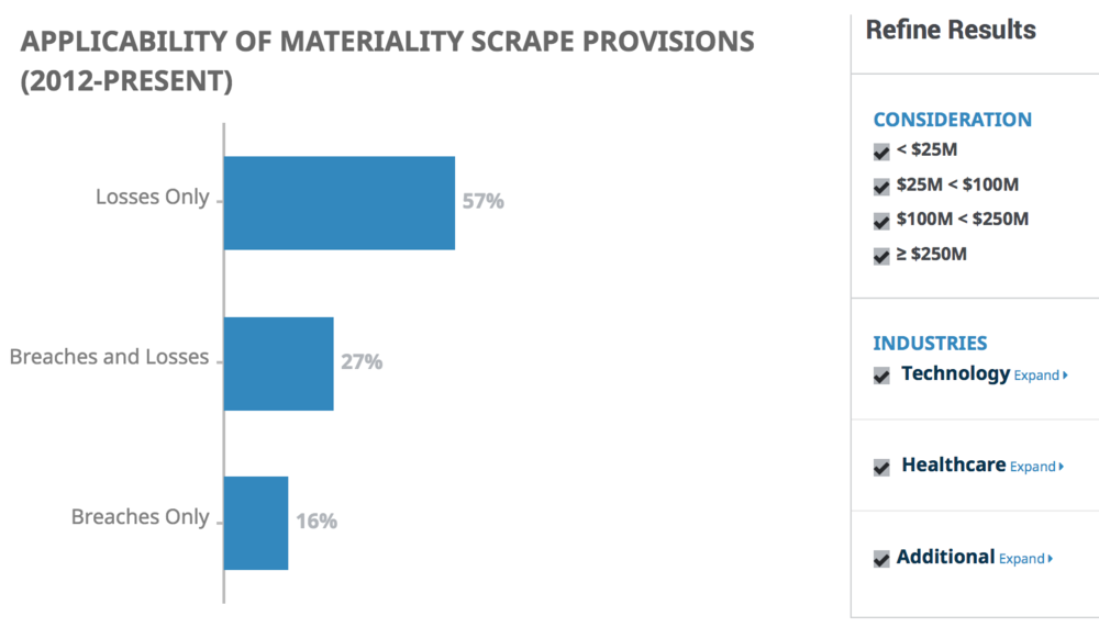 FORSITE- applicability of materiality scrape provisions