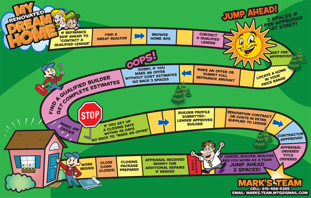Boardgame illustration showing the re-financing process for home improvement loans.