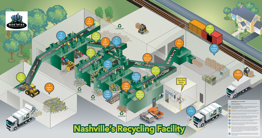 Isometric illustration for Metropolitan Nashville Recycling. Illustration was installed as wallpaper on a 5x10' wall in the facility education center.