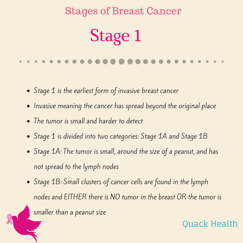 breast cancer stages (1).png