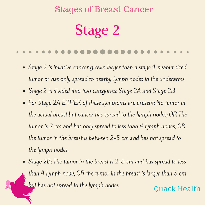 breast cancer stages (2).png