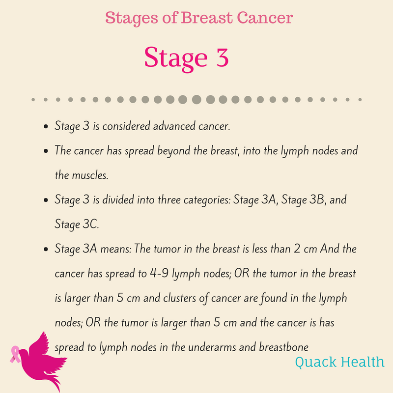 breast cancer stages (3).png