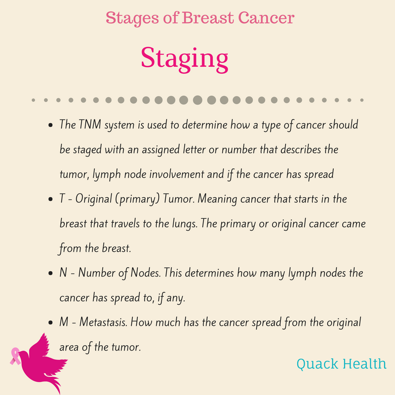 breast cancer stages (6).png