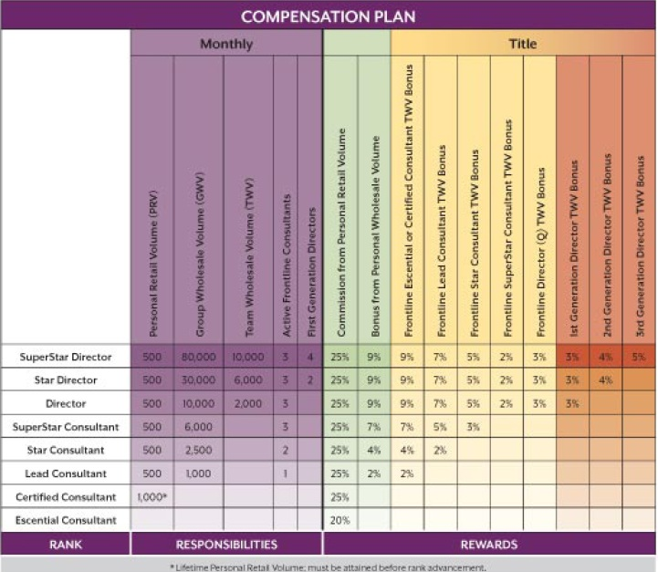Scentsy UK and Global Compensation Plan