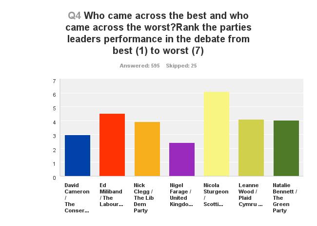 #leaderdebate ranking 2015