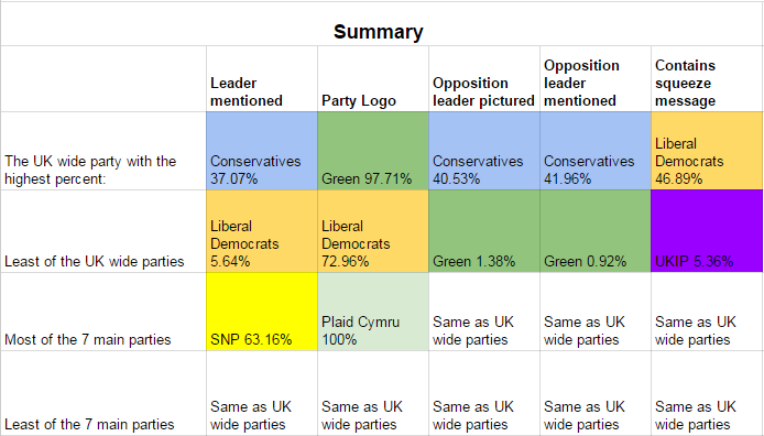 Analysis is based on 2225 useable leaflets uploaded between January 1st and Mayl 13th. Full results of analysis of leaflets available at https://goo.gl/ek0Sh6 ElectionLeaflets.org is run by volunteers with support from DemocracyClub.org.uk and UnlockDemocracy.org.uk.