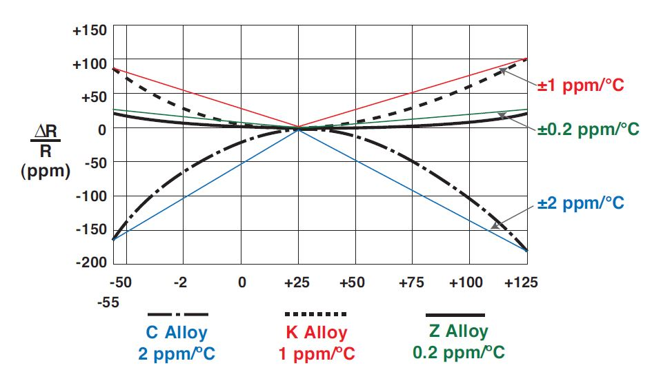 Figure 1. Typical Resistance versus Temperature Curve and its Chord Slopes (TCR) of Foil Alloys in Military Range