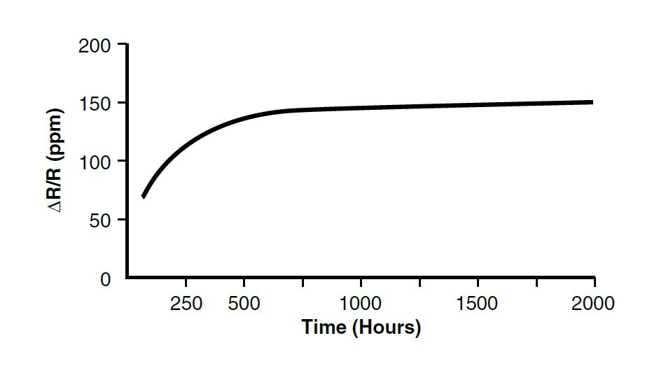 Figure 6. Relative Resistance Change (ΔR/R) as a Function of Time, Load 0.3W, +125ºC Ambient
