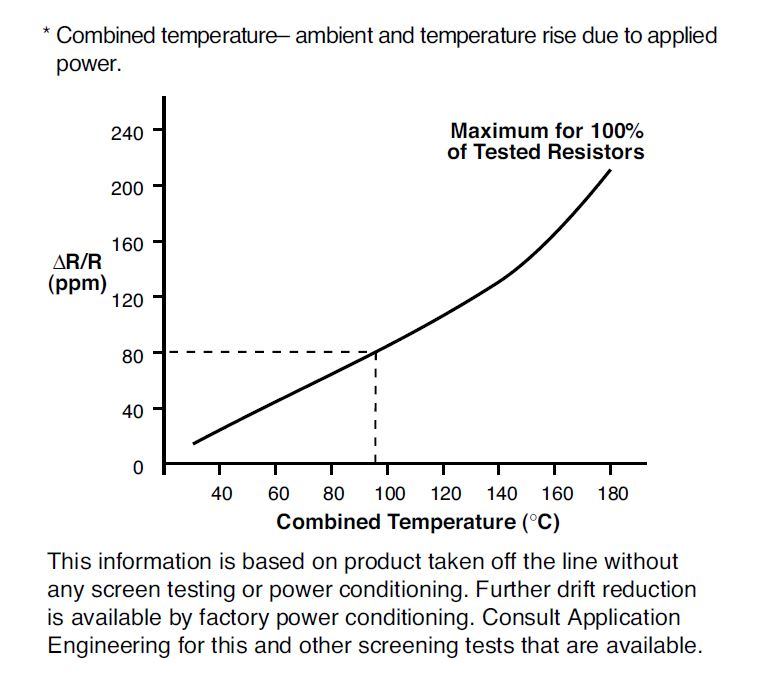 Figure 12. Maximum Resistance Shifts After 2000 Hours of Load Life Test Under Thermal Stresses*