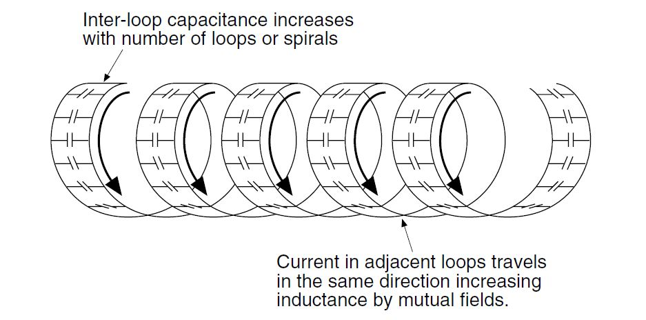 Figure 14. Capacitance and Inductance in a Wound or Spiraled Resistor