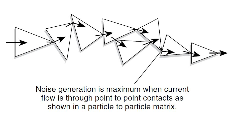 Figure 21. The Current Path in a Particle-to- Particle Matrix