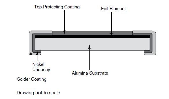 Figure 24. Surface-Mount Wrap-Around Chip Foil Resistor Construction