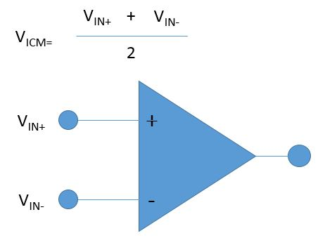 Definition of Common Mode Input Voltage