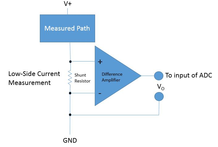 LOW-SIDE CURRENT MEASUREMENT