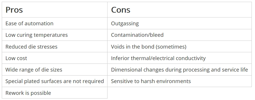 PROs and Cons of Adhesive DIE Bonding