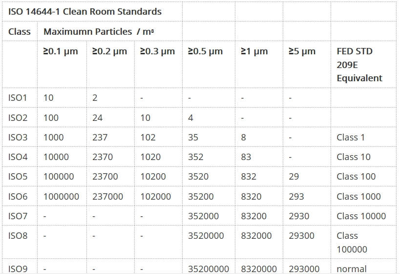 Clean Room Classes for DIE Handling