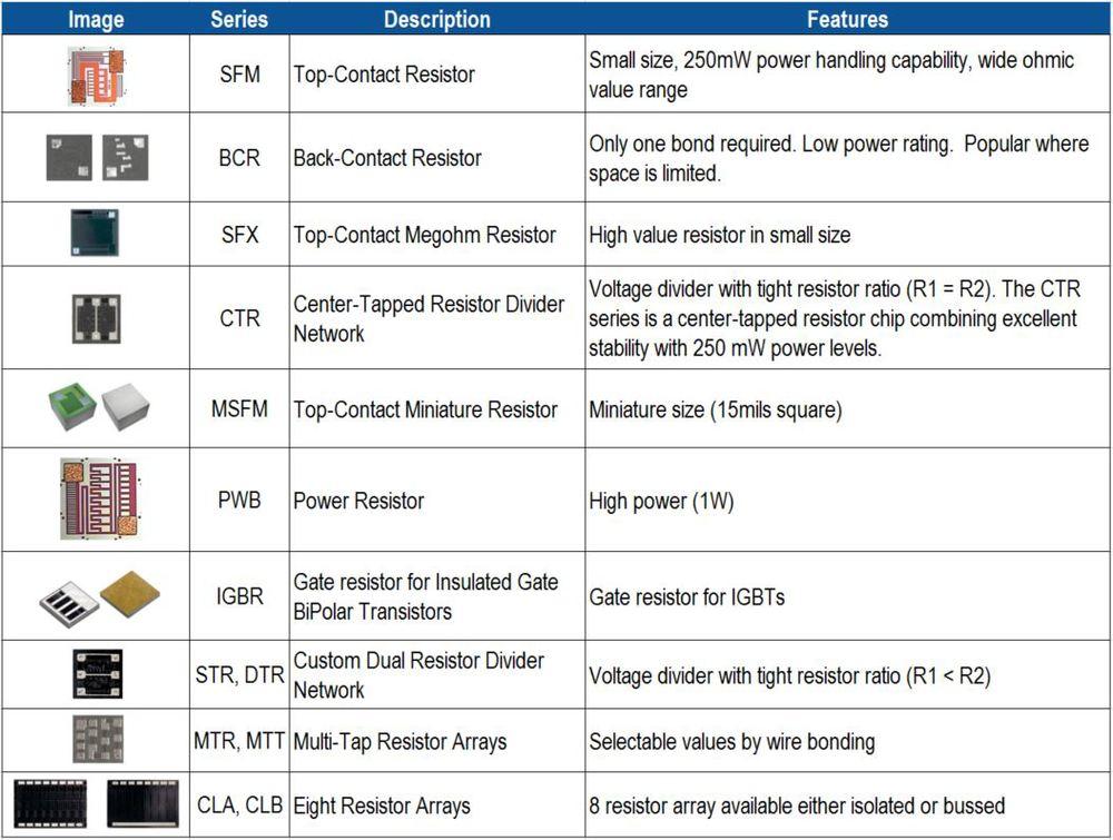 Resistor Table