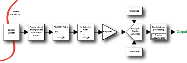 Current sensing signal chain encompassed by SFP family