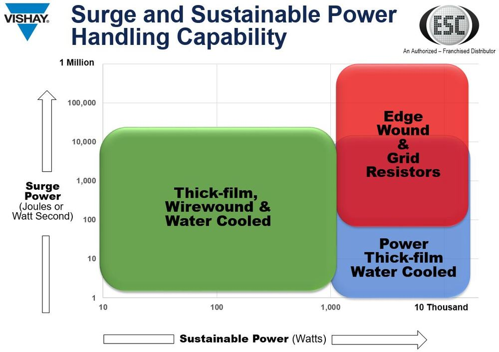 Surge versus Sustainable Power Handiling Capability Diagram