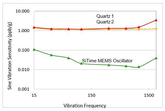 SiTime^Vibration.JPG