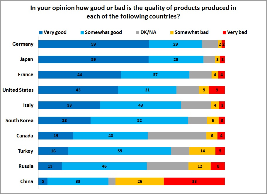 Iranian Views on the Quality of Products from 10 Countries