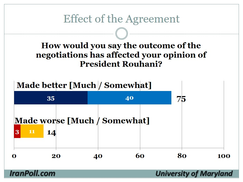 8 UMD-IranPoll Iranian Public Opinion on Nuclear Agreement 2015-8-12.jpg