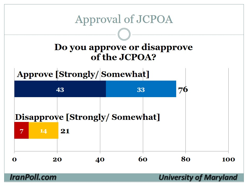 4 UMD-IranPoll Iranian Public Opinion on Nuclear Agreement 2015-8-12.jpg