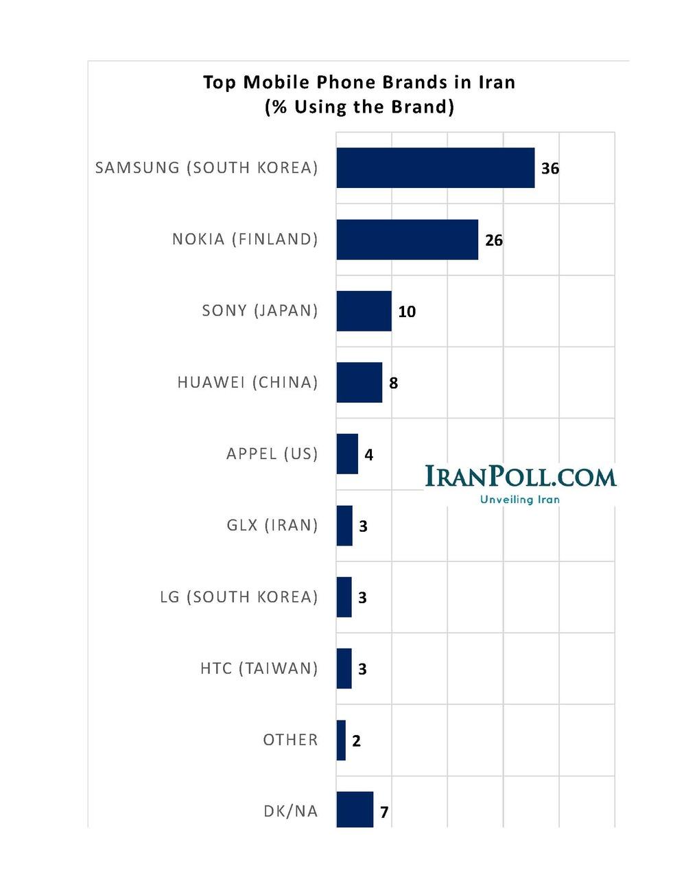 IranPoll Iran Brands (8).jpg