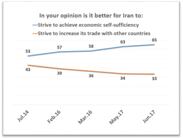 IranPoll UMD July 2017 (9).png