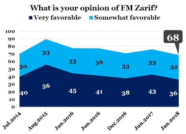 IranPoll-UMD Jan 2018 Iran Results and Trends (21).JPG