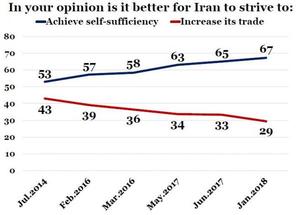 IranPoll-UMD Jan 2018 Iran Results and Trends (30).JPG