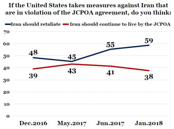 IranPoll-UMD Jan 2018 Iran Results and Trends (42).JPG