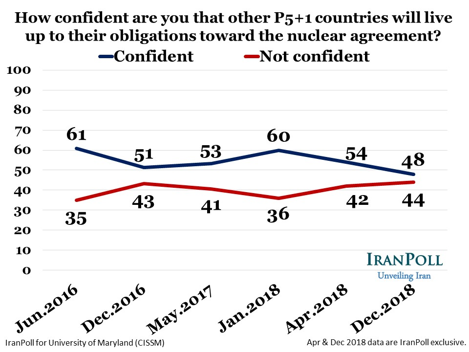 IranPoll State of Iran Dec 2018 wave - Amir Farmanesh - slide (10).JPG