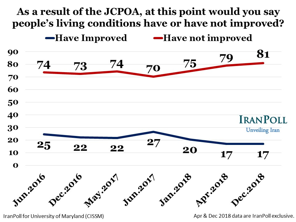 IranPoll State of Iran Dec 2018 wave - Amir Farmanesh - slide (14).JPG