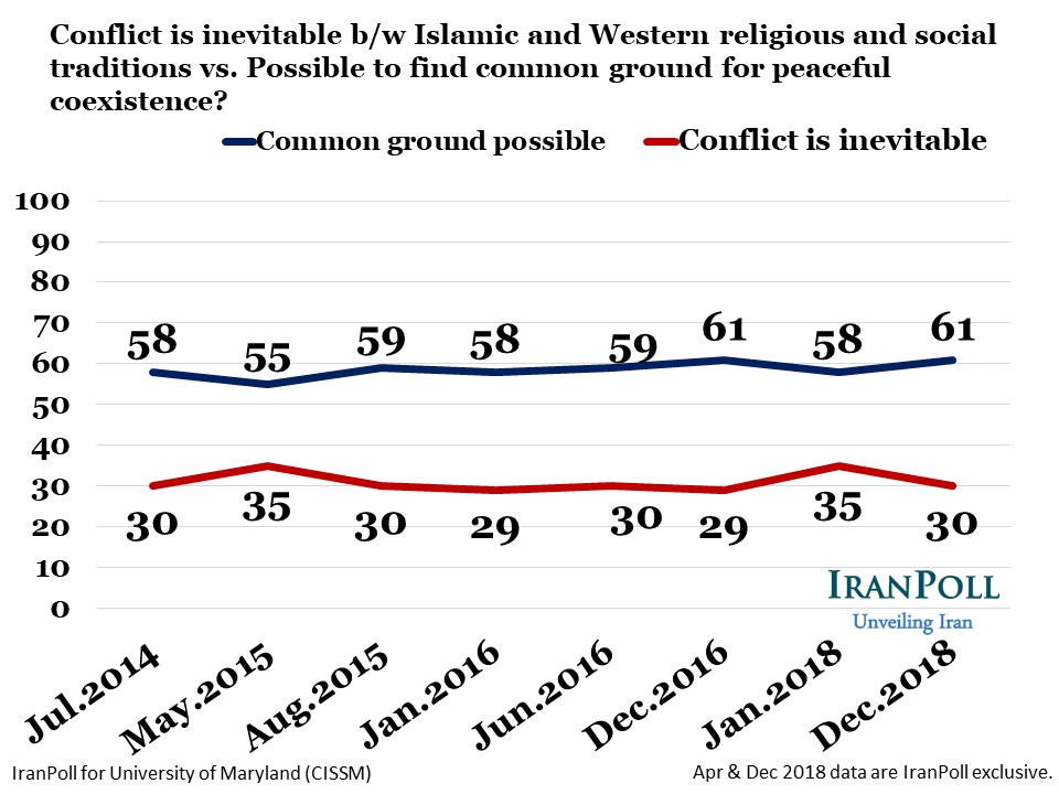 IranPoll State of Iran Dec 2018 wave - Amir Farmanesh - slide (18).JPG