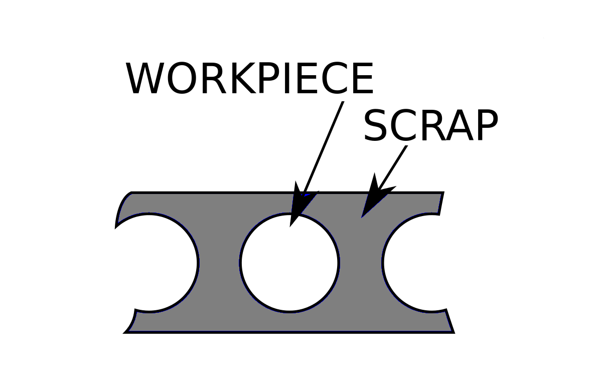 Workpiece and scrap in blanking. Adapted image c/o Wizard191 on Wikimedia Commons, published under    CC BY-SA 3.0 .