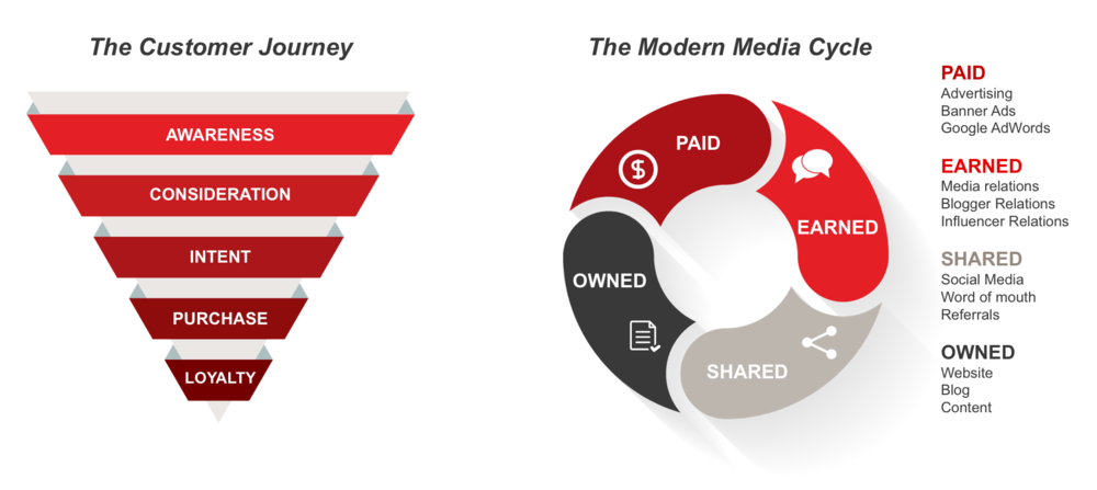 Customer-Journey-Modern-Media-Cycle