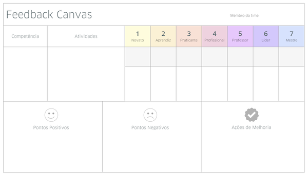 Fonte: Feedback Canvas