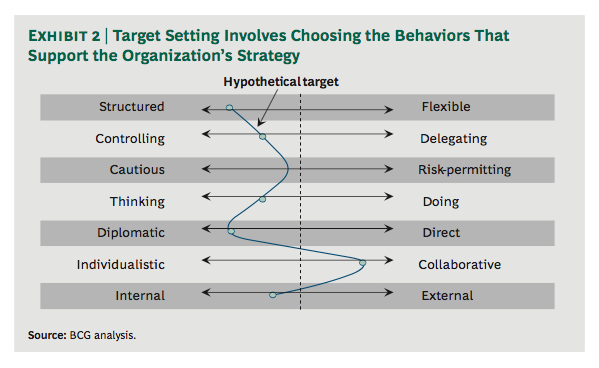 BCG's Seven Aspects of Corporate Culture