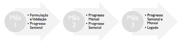 Estrutura de rituais de OKR dentro de um ciclo