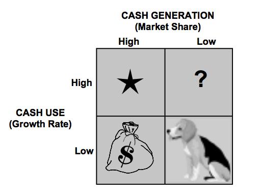 A origem da matriz 9-box: a matriz crescimento e share da BCG