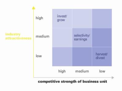 A origem da matriz 9-box: a matriz de gestão de portfolio da McKinsey e GE