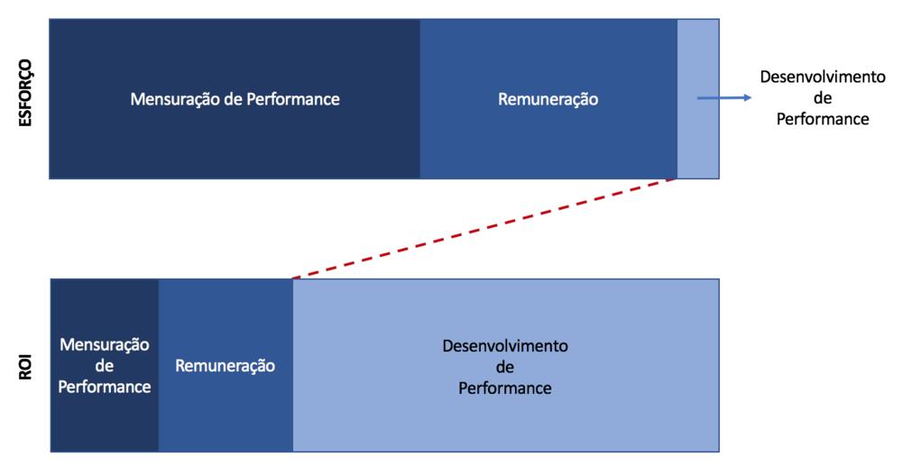 As avaliações tradicionais geram pouco valor para a empresa