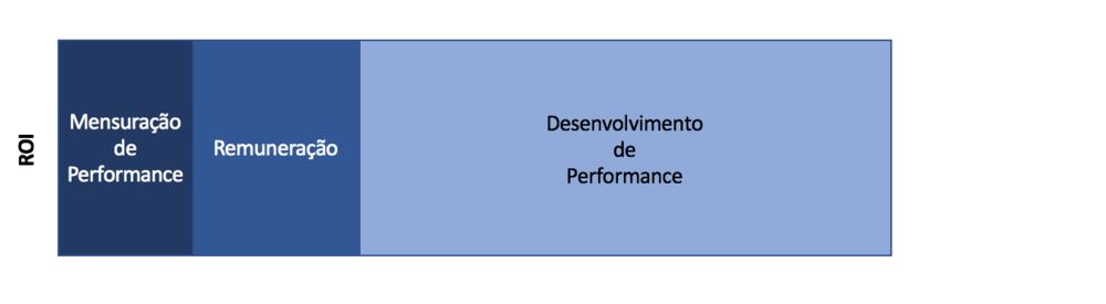 O retorno gerado pelas práticas de gestão de performance