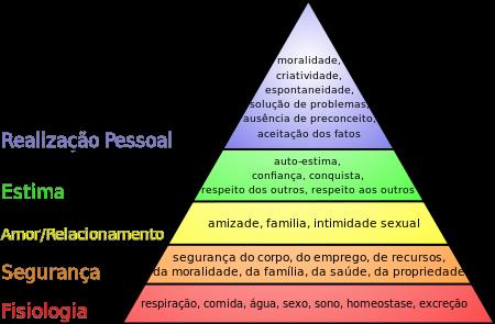 A Pirâmide de Maslow (onte:ikipedia)