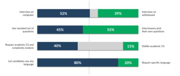 Gráfico sobre entrevistas com engenheiros de software